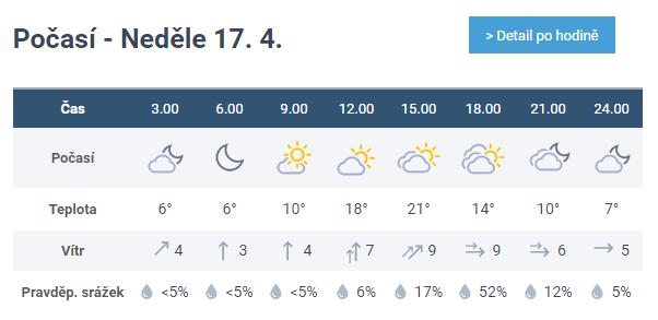 Předpověď počasí Karlovy Vary Meteocentrum.cz